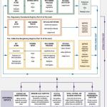 Work Law Regime Interactions From D. Doorey, Law of Work