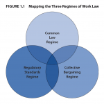 3-Regimes